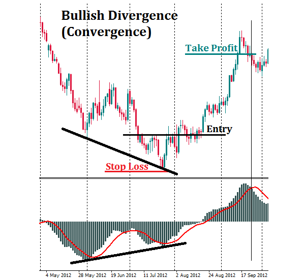 Bullish divergence and MACD chart