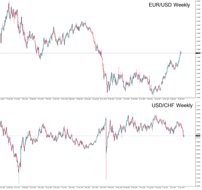 EUR/USD and USD/CHF have a high inverse correlation