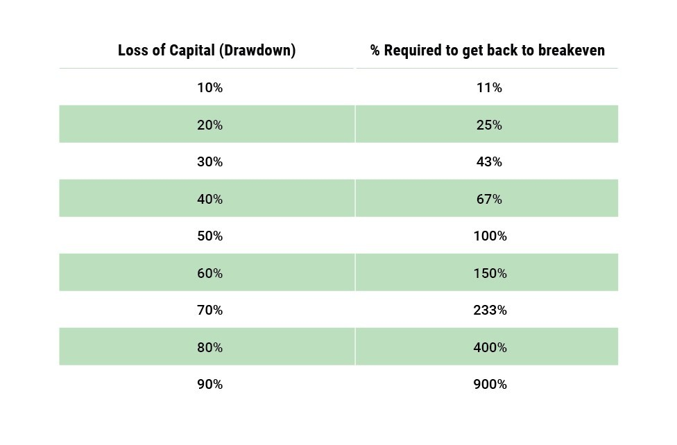 Loss of capital and how much percent required to get back to breakeven