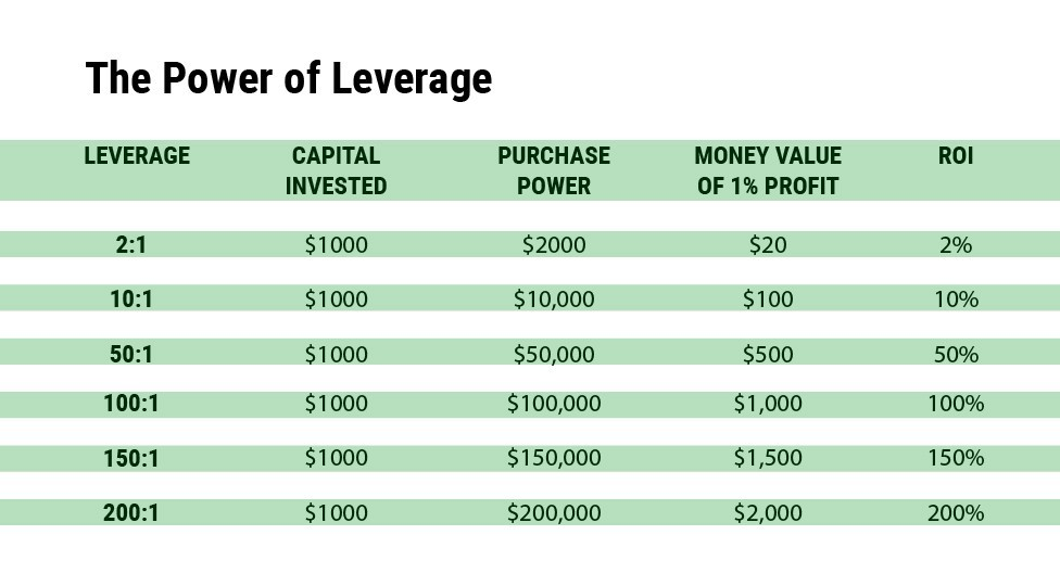 The power of leverage