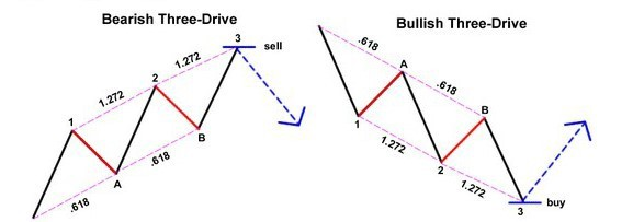 Bullish and bearish three drive patterns