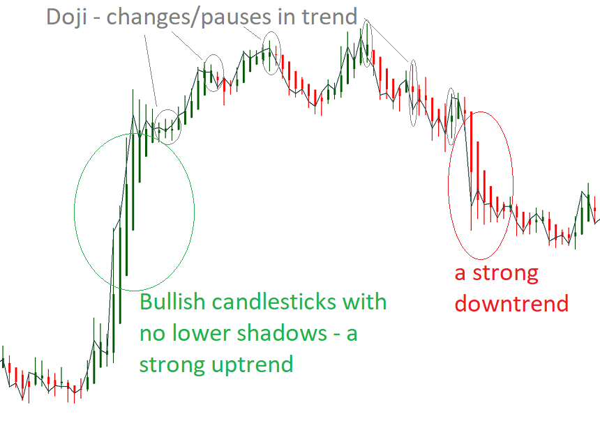 Bullish candlesticks with no lower shadows
