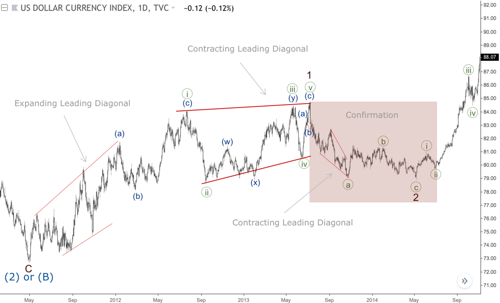 3 leading diagonals on the chart