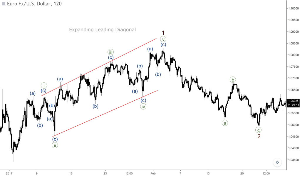an expanding leading diagonal on the chart