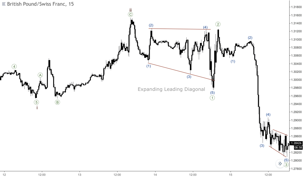 The expanding leading diagonal chart