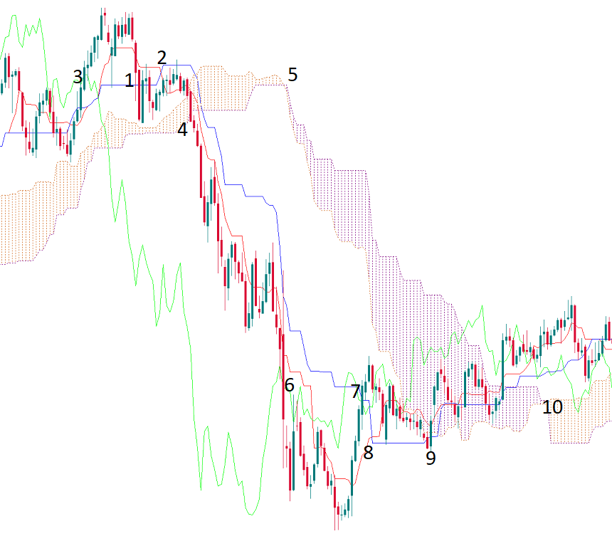Ichimoku trade signals on the chart