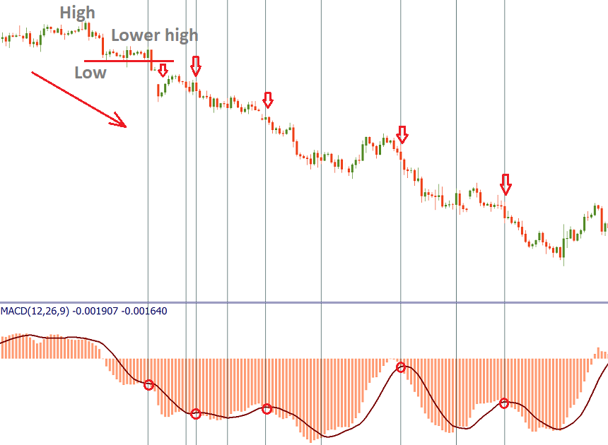 negative MACD crossovers with the signal line