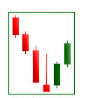 Inverted hammer candle pattern
