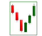 Piercing line 2-candle pattern