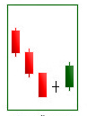 Bullish harami cross candle pattern