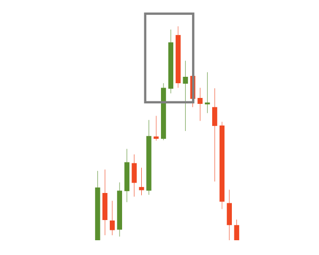 Dark cloud cover candlestick chart