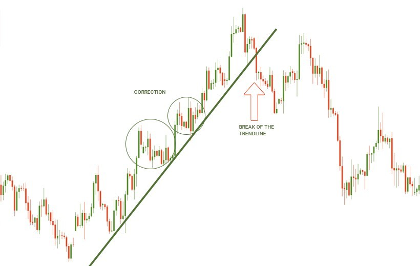 Trendline on the candlestick chart