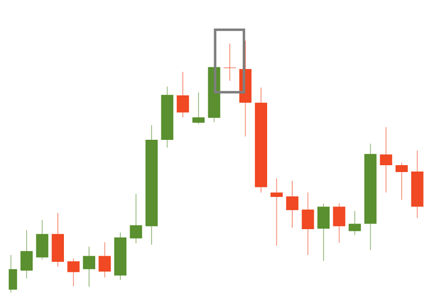a doji candlestick that leads to a bearish reversal