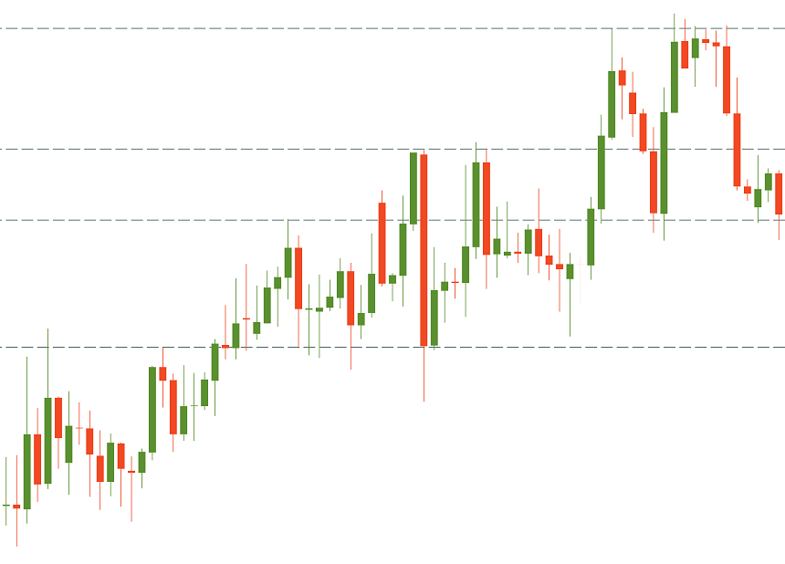 a slow uptrend on the candlestick chart