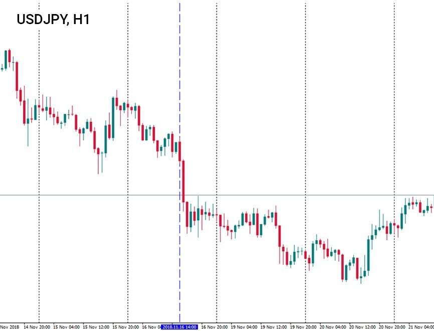 a resistance line on the USD/JPY chart