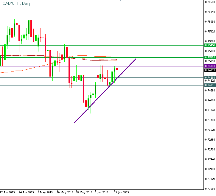 CAD/CHF is near the resistance