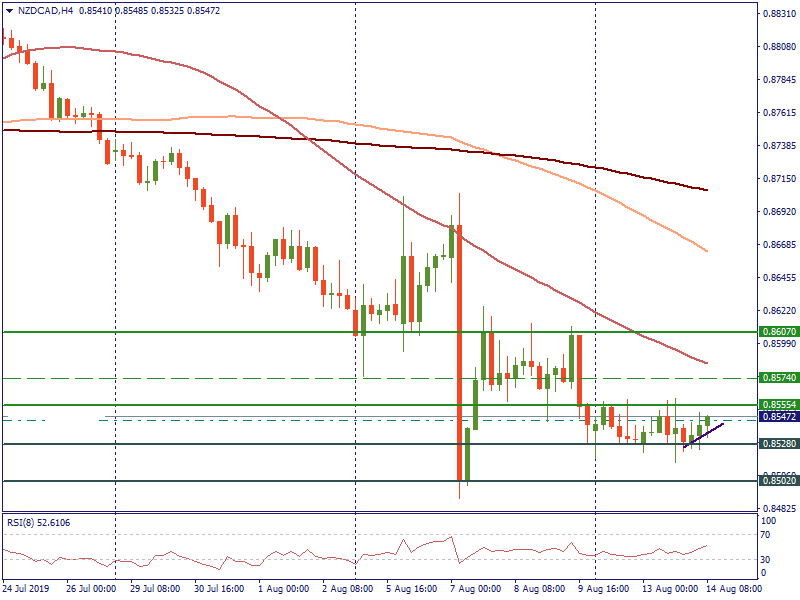 NZDCADH4.png