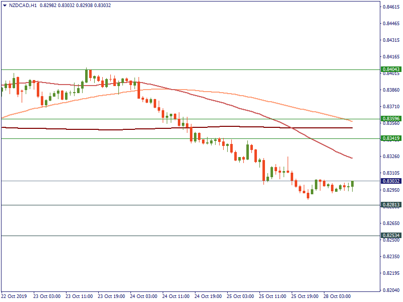 NZDCADH1 October 28.png