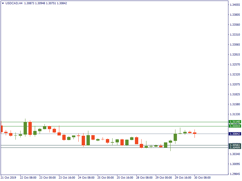 USDCADH4 October 30.png