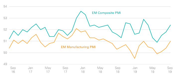 PMI for emerging markets.png