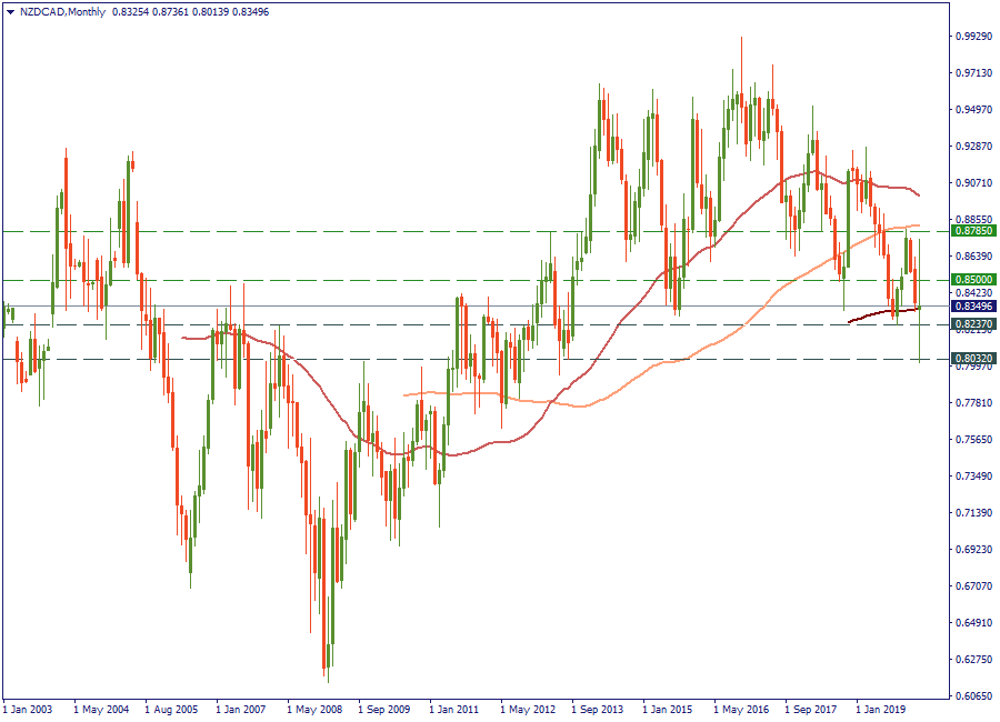 NZDCADMonthly.png