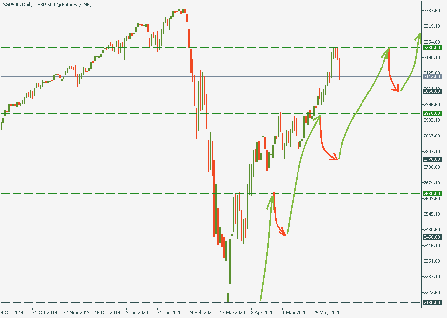 S&P500Daily 1.png