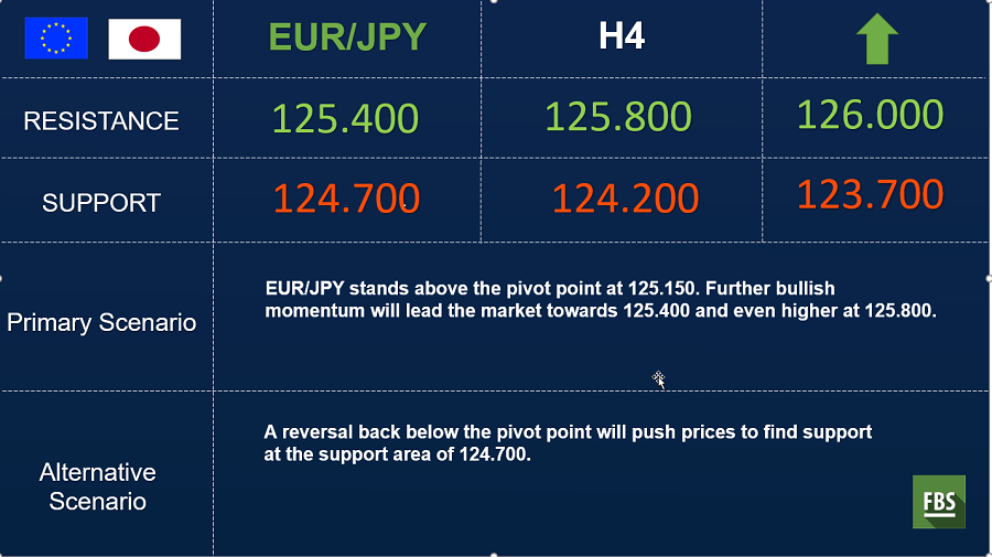 eurjpy midday.png