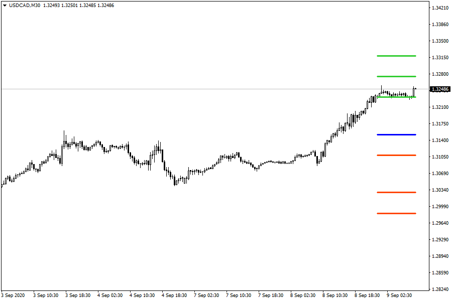 USDCADM30.png