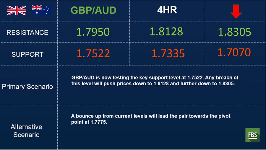 gbpaud 4hr.png