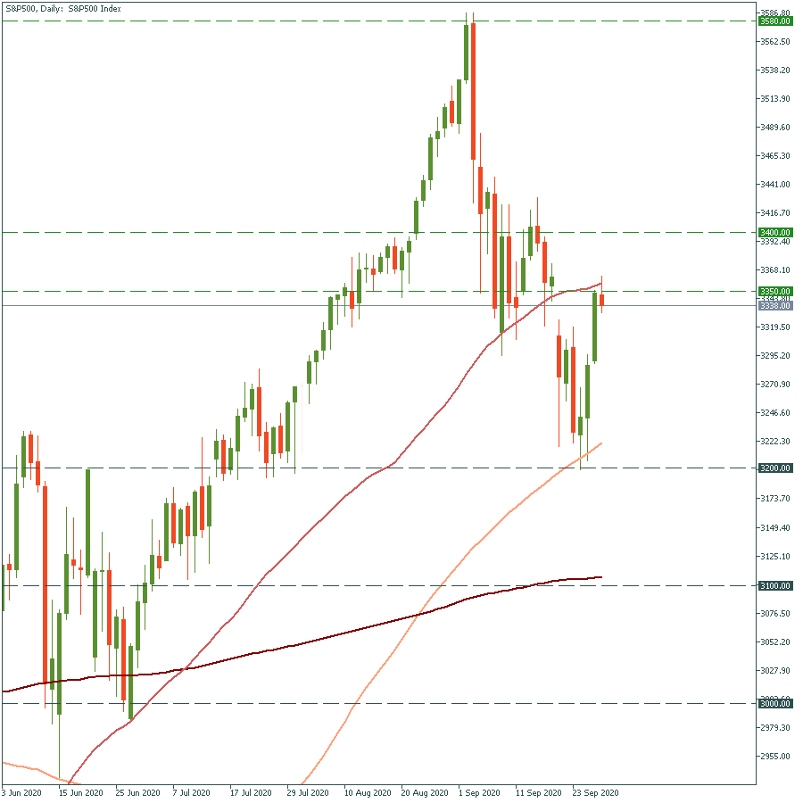 S&P500Daily.png