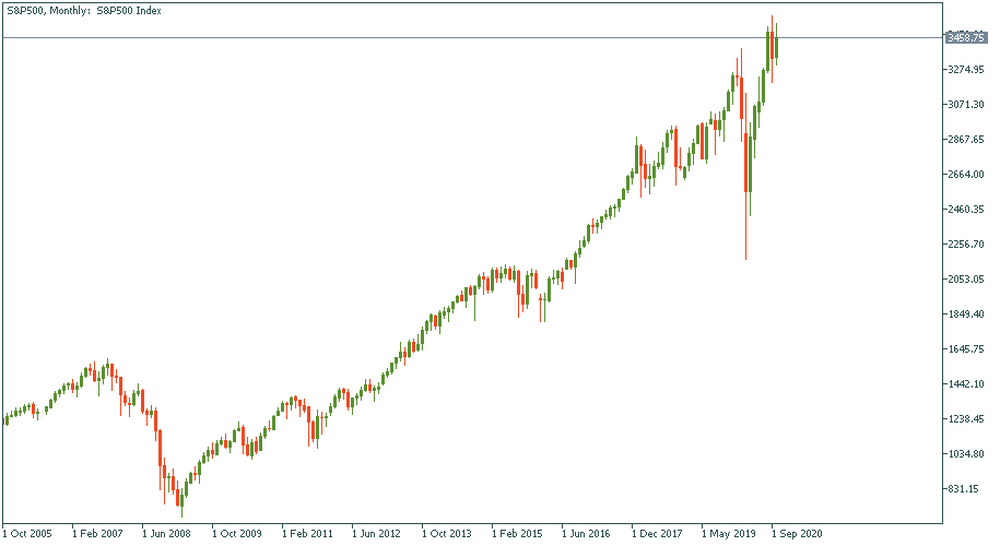 S&P500Monthly.png